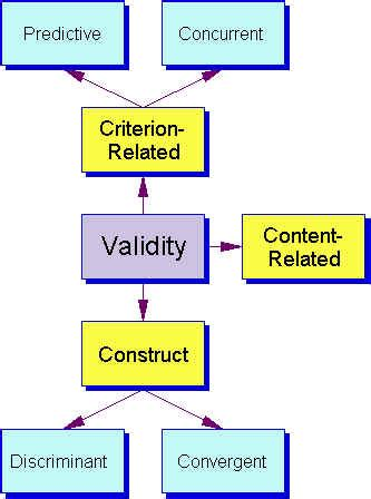 Validity of research paper